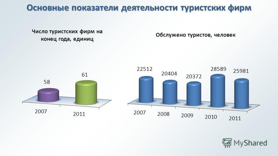 Основные показатели деятельности туристских фирм