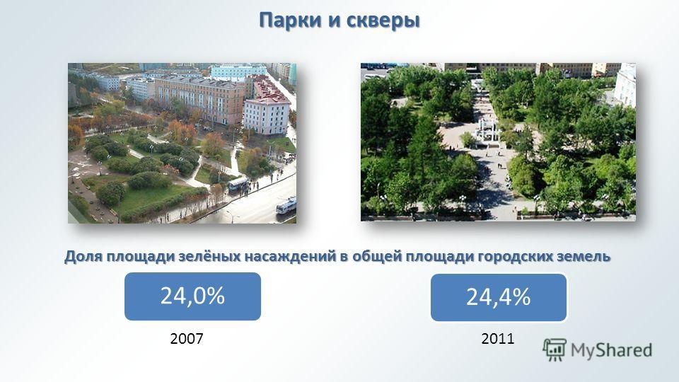 Парки и скверы 24,0%24,4% Доля площади зелёных насаждений в общей площади городских земель 20072011