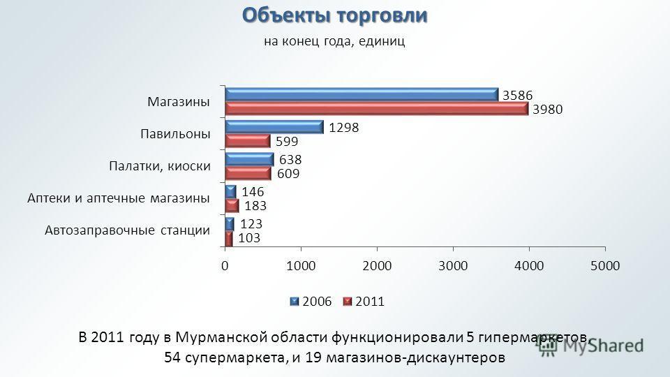 Объекты торговли на конец года, единиц В 2011 году в Мурманской области функционировали 5 гипермаркетов, 54 супермаркета, и 19 магазинов-дискаунтеров