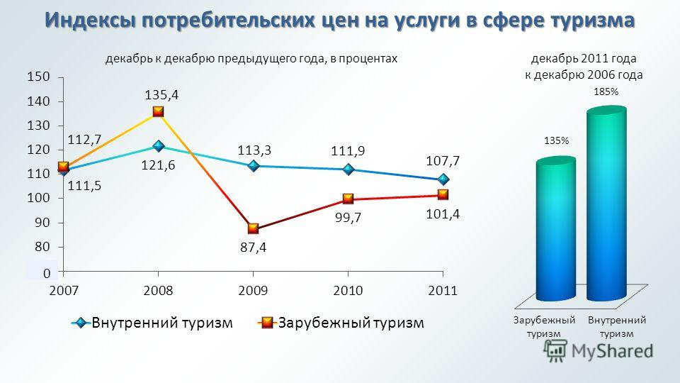 Индексы потребительских цен на услуги в сфере туризма Внутренний туризм Зарубежный туризм декабрь к декабрю предыдущего года, в процентахдекабрь 2011 года к декабрю 2006 года