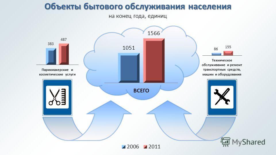 Объекты бытового обслуживания населения на конец года, единиц