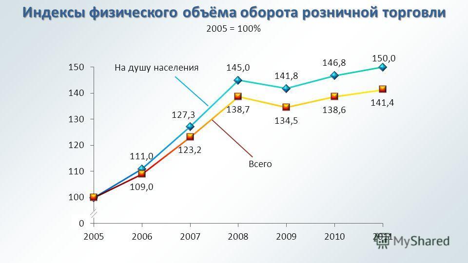 Индексы физического объёма оборота розничной торговли 2005 = 100% На душу населения Всего