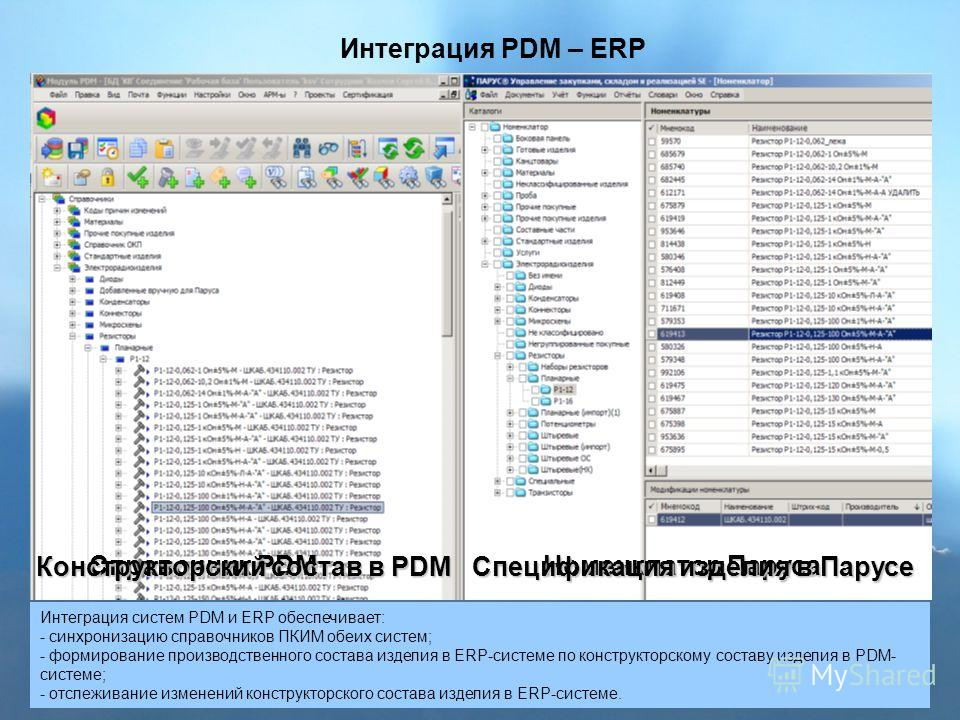 Состав изделия Библиотека компонентов Data Base PDM Data Base ERP Интеграция Изменения Интеграция PDM – ERP Интеграция систем PDM и ERP обеспечивает: - синхронизацию справочников ПКИМ обеих систем; - формирование производственного состава изделия в E