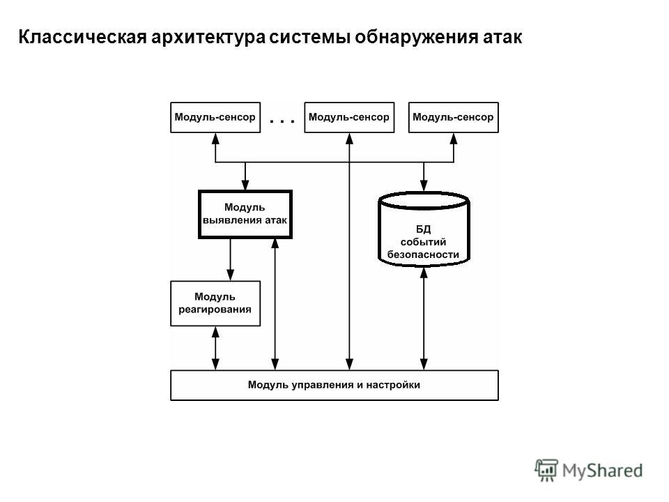 Классическая архитектура системы обнаружения атак