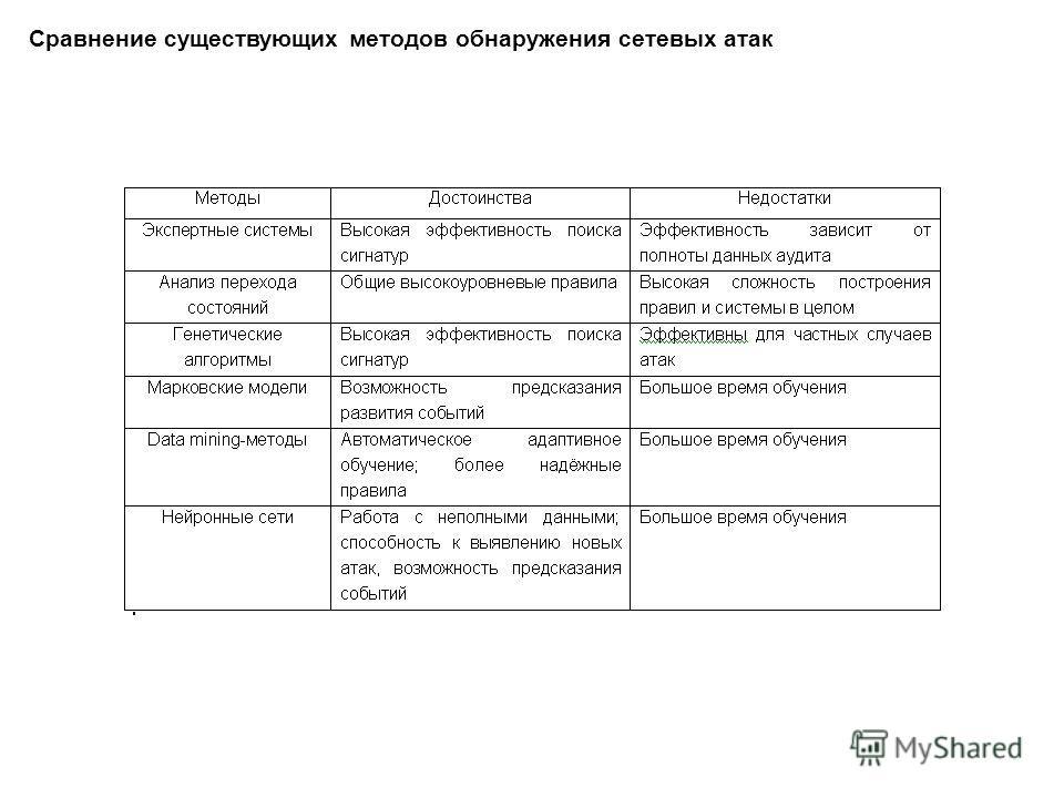 Сравнение существующих методов обнаружения сетевых атак