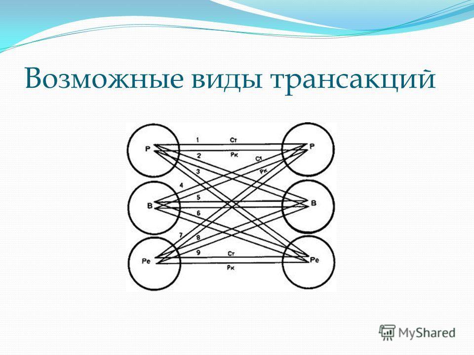 Возможные виды трансакций