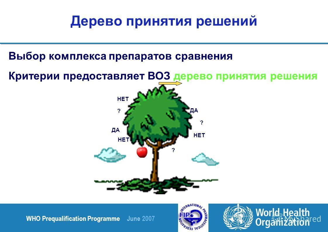 WHO Prequalification Programme June 2007 Дерево принятия решений Выбор комплекса препаратов сравнения Критерии предоставляет ВОЗ дерево принятия решения ДА НЕТ ДА НЕТ ? ? ?