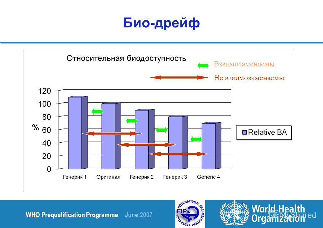 WHO Prequalification Programme June 2007 Взаимозаменяемы Не взаимозаменяемы Био-дрейф