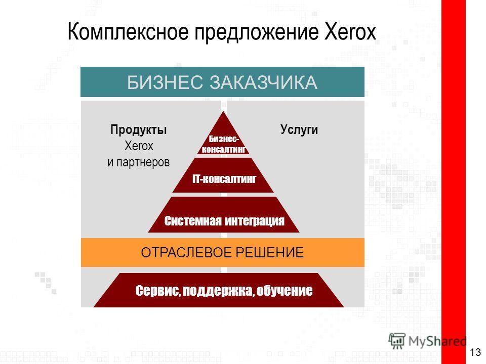 Бизнес- консалтинг IT-консалтинг Системная интеграция ОТРАСЛЕВОЕ РЕШЕНИЕ БИЗНЕС ЗАКАЗЧИКА Продукты Xerox и партнеров Услуги Сервис, поддержка, обучение Комплексное предложение Xerox 13