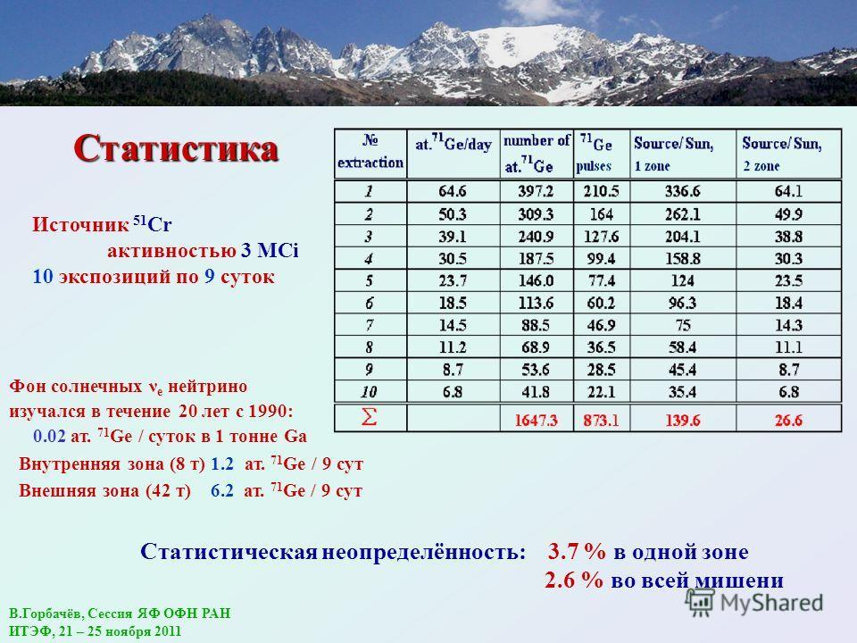 Статистическая неопределённость: 3.7 % в одной зоне 2.6 % во всей мишени Источник 51 Cr активностью 3 MCi 10 экспозиций по 9 суток Фон солнечных ν e нейтрино изучался в течение 20 лет с 1990: 0.02 ат. 71 Ge / суток в 1 тонне Ga Внутренняя зона (8 т)