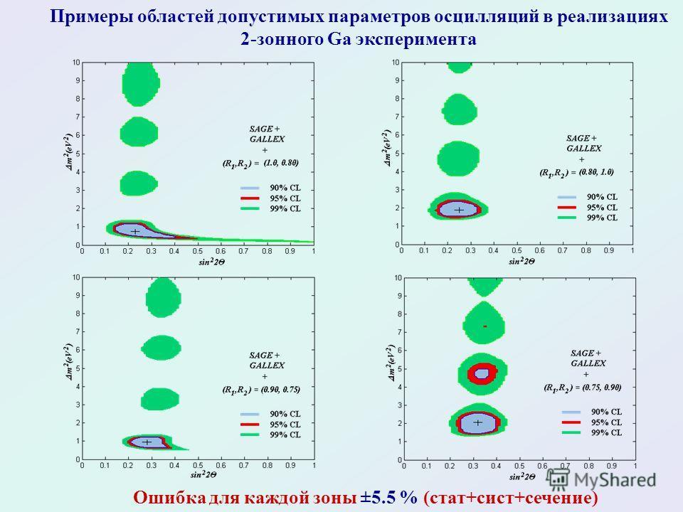 Примеры областей допустимых параметров осцилляций в реализациях 2-зонного Ga эксперимента Ошибка для каждой зоны ±5.5 % (стат+сист+сечение)