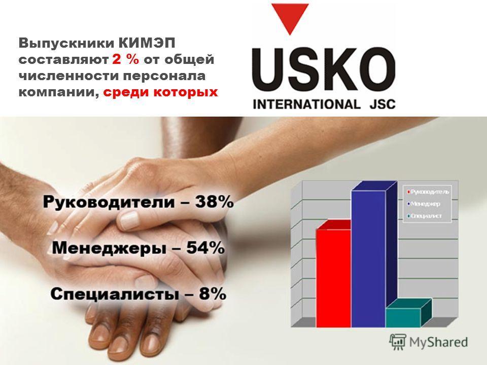 Выпускники КИМЭП составляют 2 % от общей численности персонала компании, среди которых