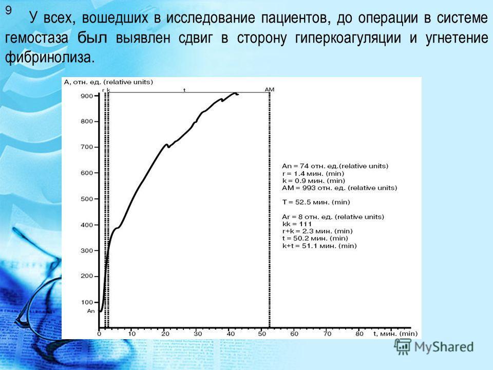 У всех, вошедших в исследование пациентов, до операции в системе гемостаза был выявлен сдвиг в сторону гиперкоагуляции и угнетение фибринолиза. 9