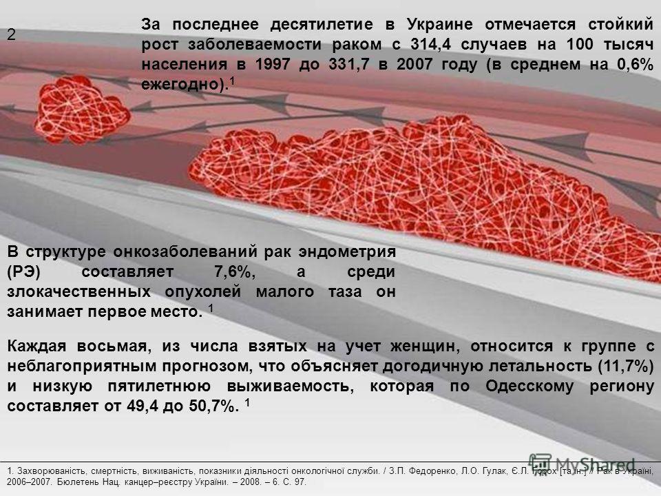 За последнее десятилетие в Украине отмечается стойкий рост заболеваемости раком с 314,4 случаев на 100 тысяч населения в 1997 до 331,7 в 2007 году (в среднем на 0,6% ежегодно). 1 В структуре онкозаболеваний рак эндометрия (РЭ) составляет 7,6%, а сред