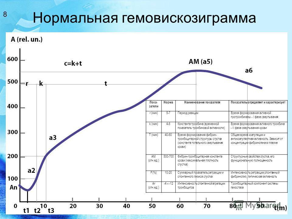 Нормальная гемовискозиграмма 8 Пока- затели НормаНаименование показателяПоказатель определяет и характеризует r (мин)5-7Период реакцииВремя формирования активной протромбиназы - I фаза свертывания k (мин)4-6Константа тромбина (временной показатель тр