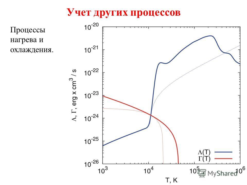Учет других процессов Диффузия магнитного поля. Магнитное поле Турбулентный вихрь Токовые слои Два оборота 1. Диссипация токов в турбулентных вихрях аккреционного диска. Магнитное поле Турбулентный вихрь Токовые слои Два оборота Экваториальная плоско
