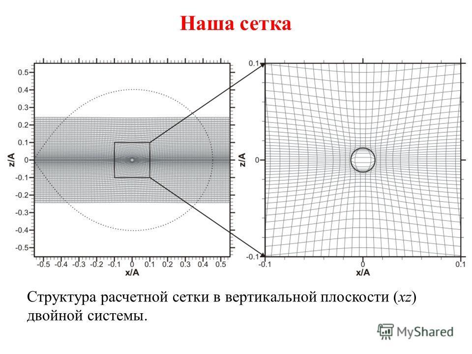 Наша сетка Структура расчетной сетки в экваториальной плоскости (xy) двойной системы.