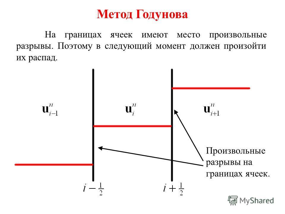 Метод Годунова В 1959 году С.К. Годунов предложил новый метод для численного решения задач одномерной газовой динамики. В этом методе используется процедура решения задачи Римана о распаде произвольного разрыва. Опишем основную идею метода. Рассмотри