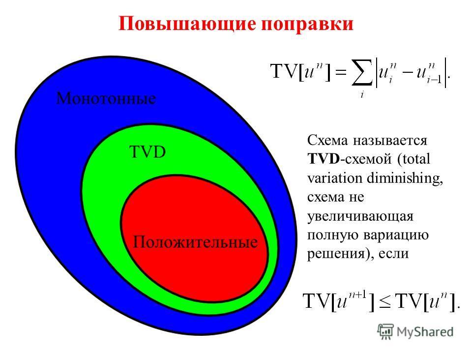 Метод Лакса-Фридрихса Запишем соотношения Гюгонио на левой и правой волнах: Мы получили два уравнения для двух неизвестных u * и F *. Решая их, находим: