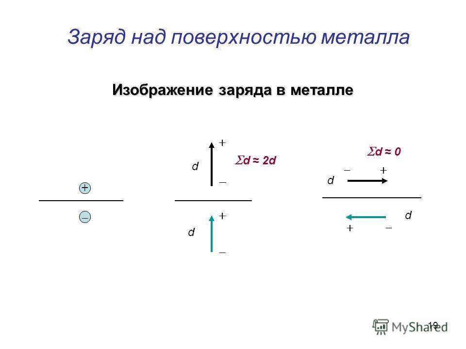 19 Заряд над поверхностью металла + d 0 d 2d d d d d Изображение заряда в металле