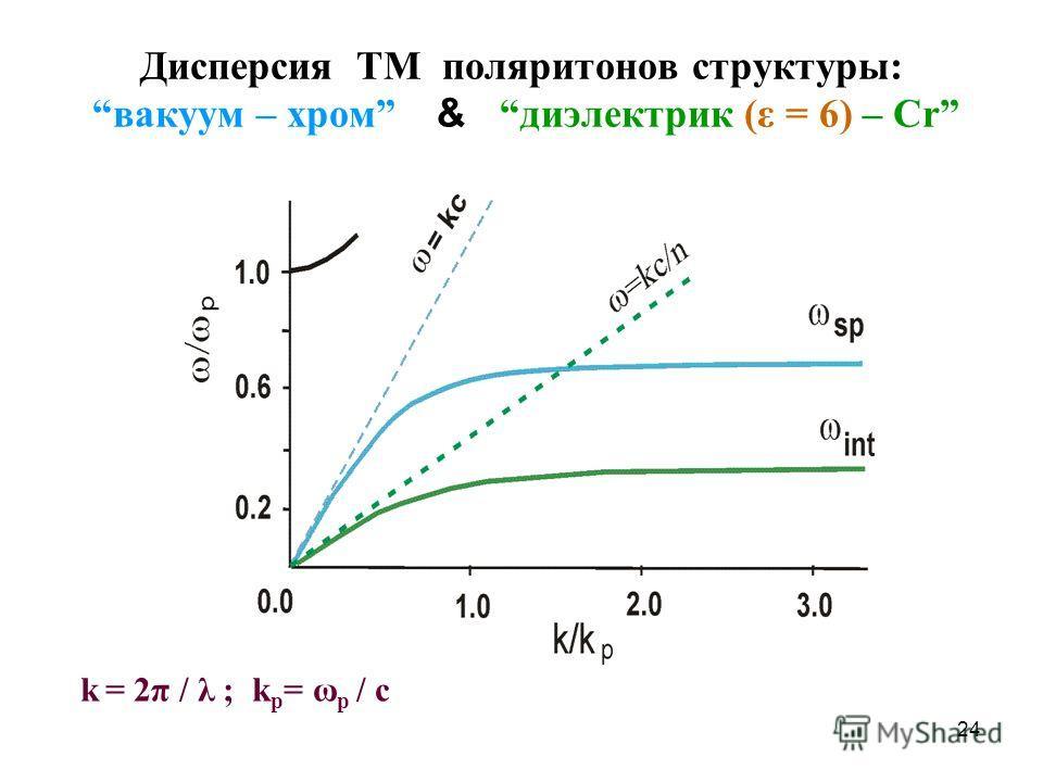24 Дисперсия TM поляритонов структуры: вакуум – хром &диэлектрик (ε = 6) – Cr k = 2π / λ ; k p = ω p / c