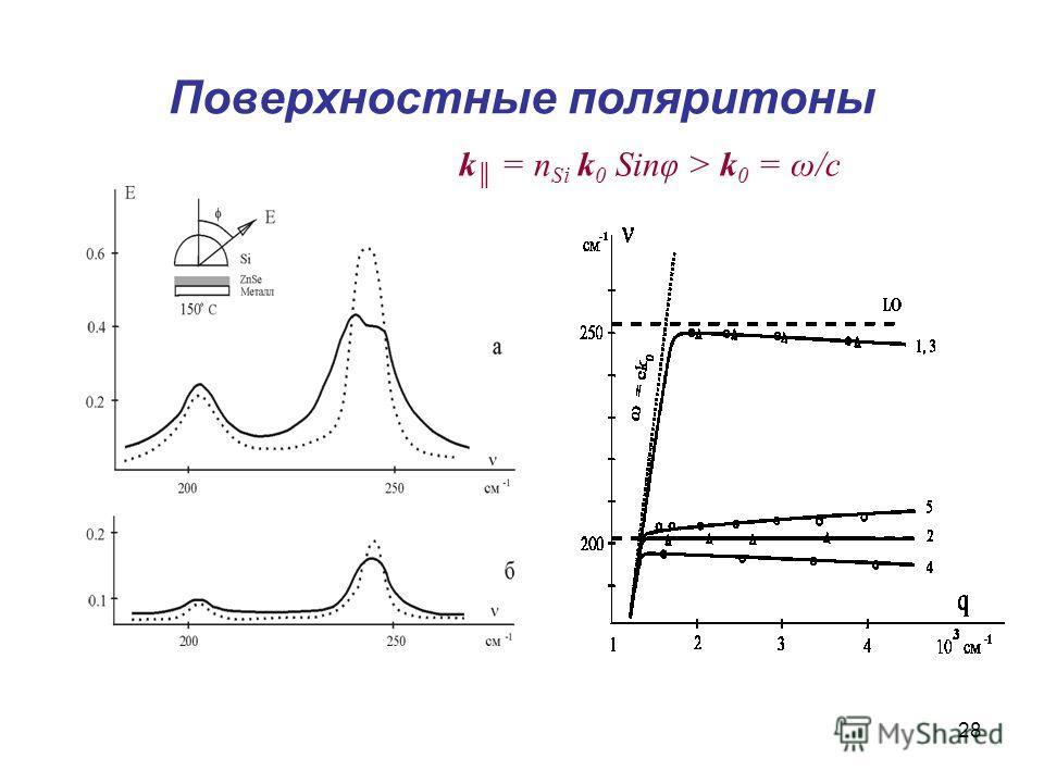 28 Поверхностные поляритоны k = n Si k 0 Sinφ > k 0 = ω/c