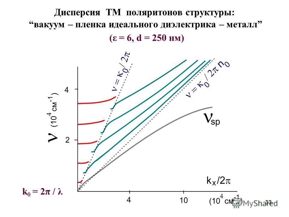 33 Дисперсия TM поляритонов структуры: вакуум – пленка идеального диэлектрика – металл (ε = 6, d = 250 нм) k 0 = 2π / λ