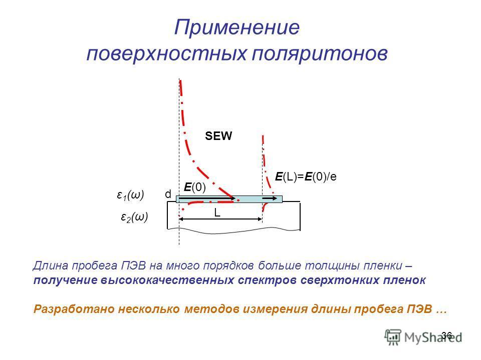 36 Применение поверхностных поляритонов L E(0) d E(L)=E(0)/e SEW ε1(ω)ε1(ω) ε2(ω)ε2(ω) Длина пробега ПЭВ на много порядков больше толщины пленки – получение высококачественных спектров сверхтонких пленок Разработано несколько методов измерения длины