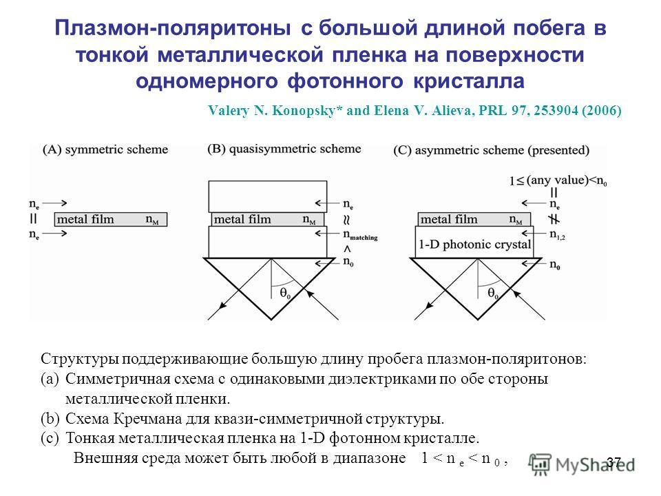 37 Плазмон-поляритоны с большой длиной побега в тонкой металлической пленка на поверхности одномерного фотонного кристалла Valery N. Konopsky* and Elena V. Alieva, PRL 97, 253904 (2006) Структуры поддерживающие большую длину пробега плазмон-поляритон