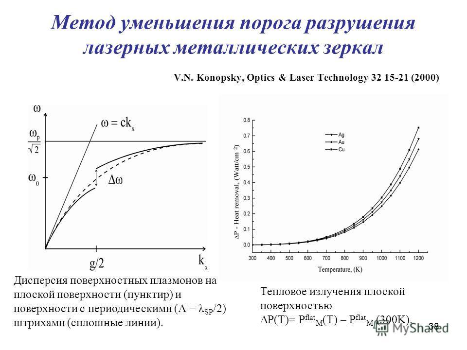 38 Метод уменьшения порога разрушения лазерных металлических зеркал V.N. Konopsky, Optics & Laser Technology 32 15-21 (2000) Дисперсия поверхностных плазмонов на плоской поверхности (пунктир) и поверхности с периодическими (Λ = λ SP /2) штрихами (спл