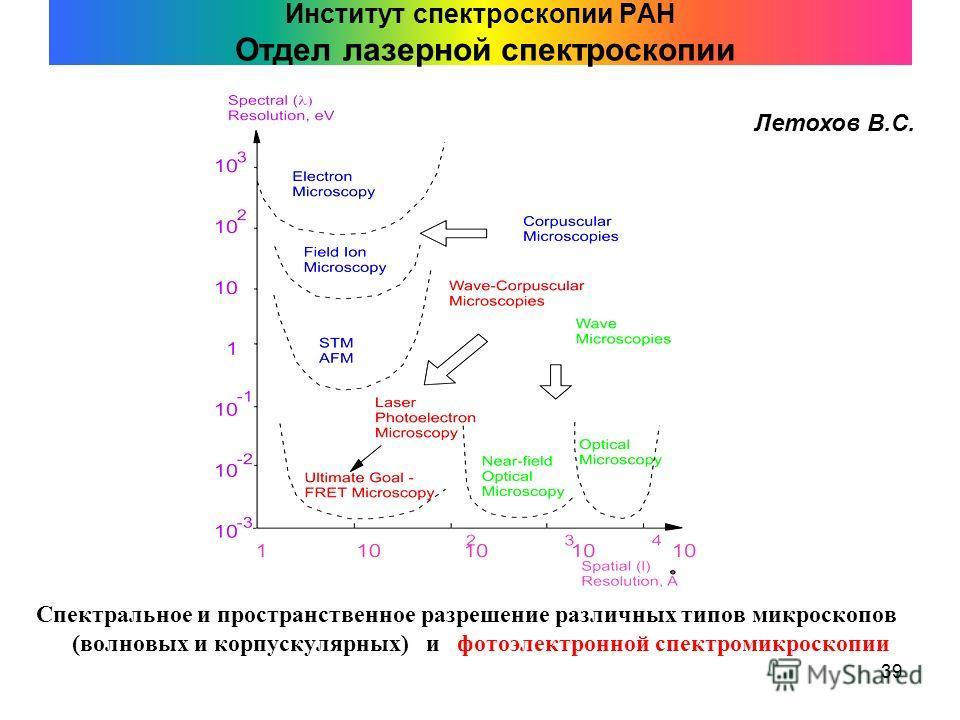 39 Институт спектроскопии РАН Отдел лазерной спектроскопии Спектральное и пространственное разрешение различных типов микроскопов (волновых и корпускулярных) и фотоэлектронной спектромикроскопии Летохов В.С.