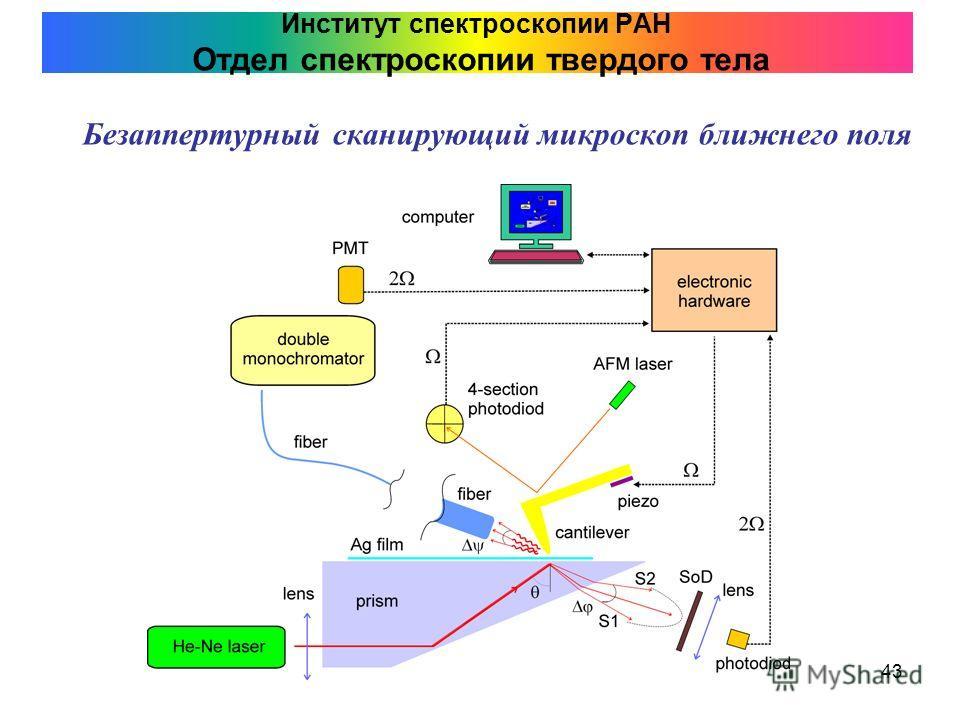 43 Институт спектроскопии РАН Отдел спектроскопии твердого тела Безаппертурный сканирующий микроскоп ближнего поля