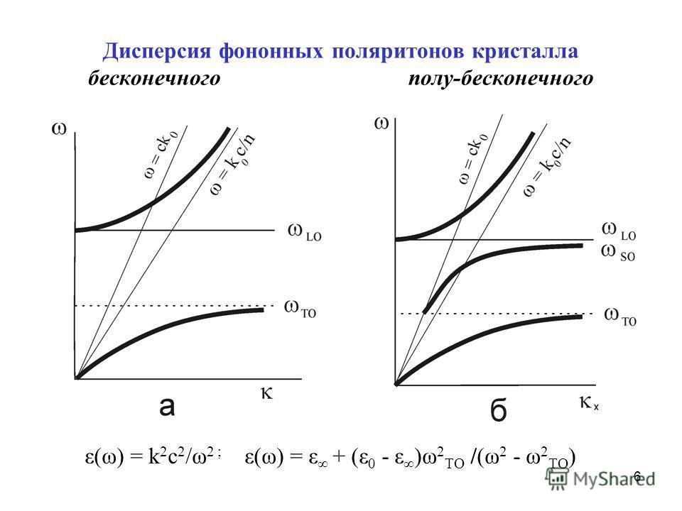 6 Дисперсия фононных поляритонов кристалла бесконечного полу-бесконечного ε(ω) = k 2 c 2 /ω 2 ; ε(ω) = ε + (ε 0 - ε )ω 2 TO /(ω 2 - ω 2 TO )