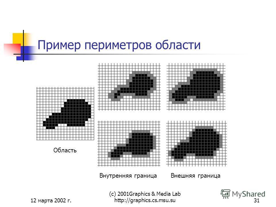 12 марта 2002 г. (с) 2001Graphics & Media Lab http://graphics.cs.msu.su31 Пример периметров области Область Внутренняя границаВнешняя граница
