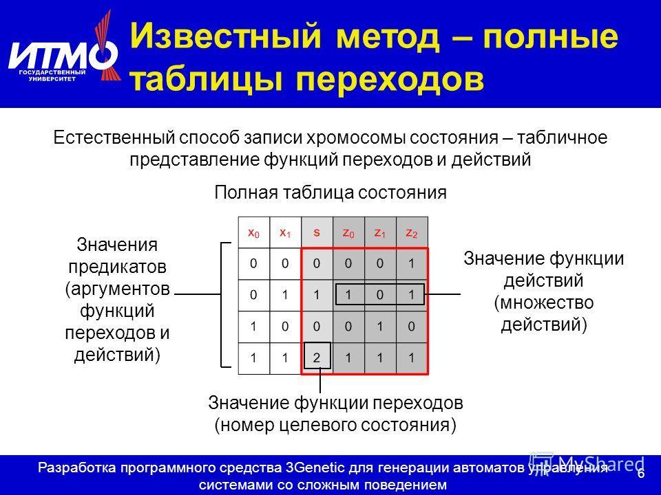 6 Разработка программного средства 3Genetic для генерации автоматов управления системами со сложным поведением Значение функции переходов (номер целевого состояния) Естественный способ записи хромосомы состояния – табличное представление функций пере