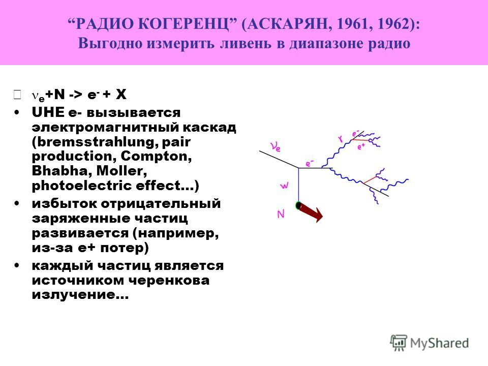РАДИО КОГЕРЕНЦ (АСКАРЯН, 1961, 1962): Выгодно измерить ливень в диапазоне радио e +N -> e - + X UHE e- вызывается электромагнитный каскад (bremsstrahlung, pair production, Compton, Bhabha, Moller, photoelectric effect…) избыток отрицательный заряженн