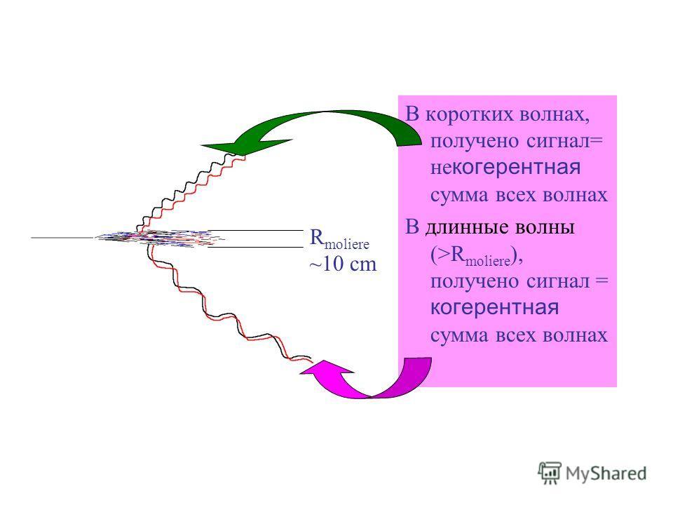 В коротких волнах, получено сигнал= не когерентная сумма всех волнах В длинные волны (>R moliere ), получено сигнал = когерентная сумма всех волнах R moliere ~10 cm