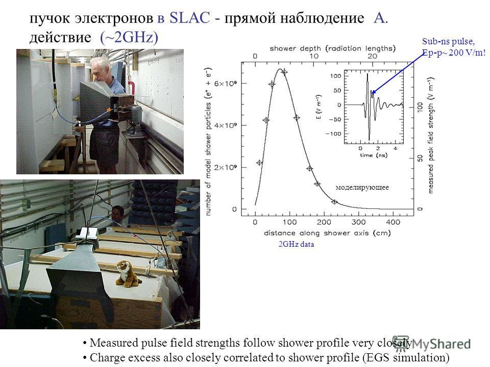 пучок электронов в SLAC - прямой наблюдение A. действие (~2GHz) Measured pulse field strengths follow shower profile very closely Charge excess also closely correlated to shower profile (EGS simulation) Sub-ns pulse, Ep-p~ 200 V/m! моделирующее 2GHz