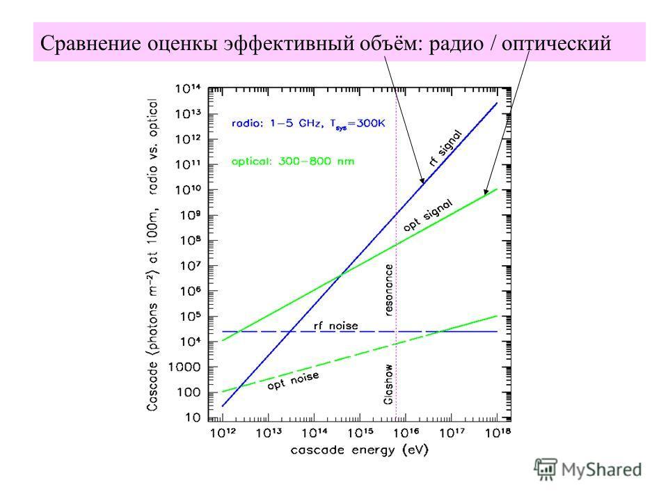 Сравнение оценкы эффективный объём: радио / оптический