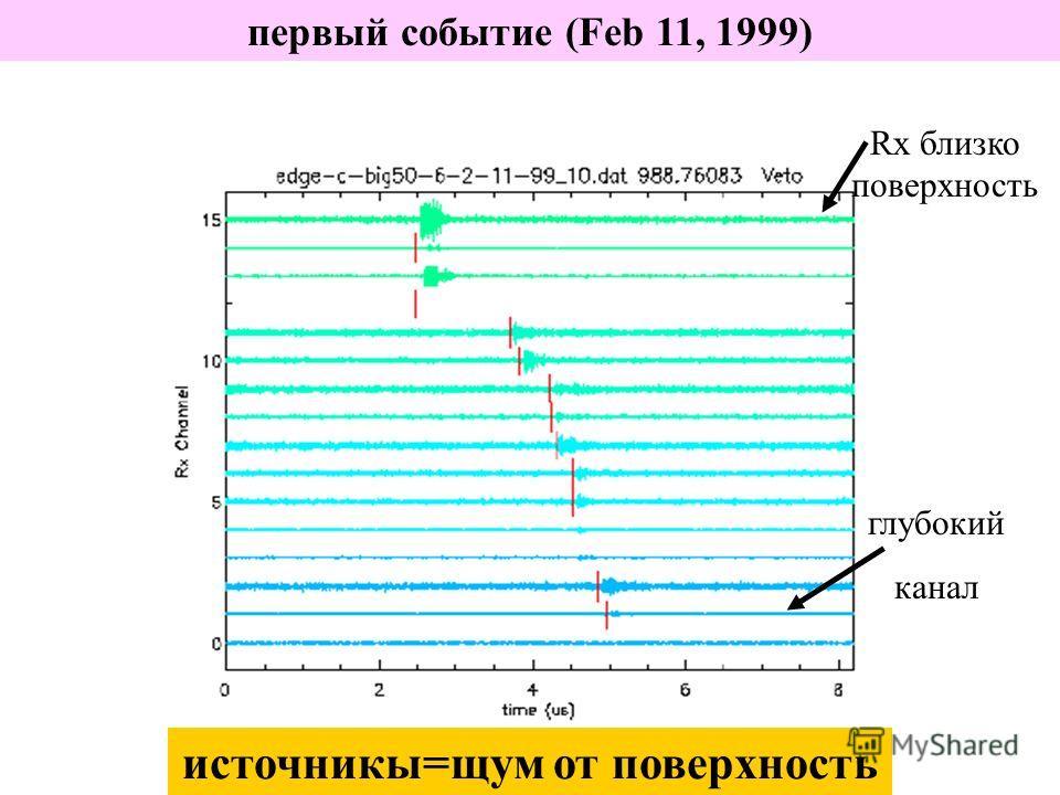первый событие (Feb 11, 1999) Rx близко поверхность глубокий канал источникы=щум от поверхность