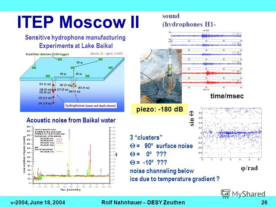 An example of detected sound (hydrophones H1- H4,G7,G8) Acoustic noise from Baikal water /rad sin 3 clusters = 90º surface noise = 0º ??? = -10º ??? noise channeling below ice due to temperature gradient ? time/msec EAS ITEP Moscow II piezo: -180 dB
