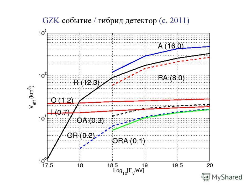 GZK событие / гибрид детектор (c. 2011)