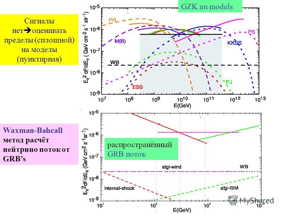Сигналы нет оценивать пределы (сплошной) на моделы (пунктирная) GZK nu models распространённый GRB поток Waxman-Bahcall метод расчёт нейтрино поток от GRBs