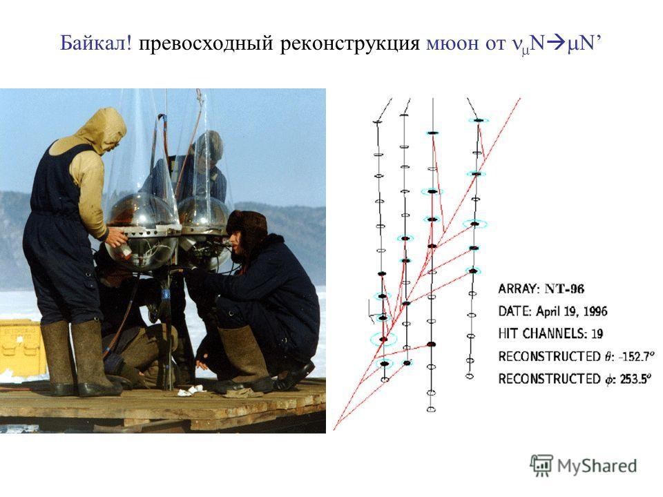 Байкал! превосходный реконструкция мюон от N N