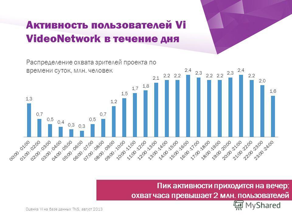 ` Активность пользователей Vi VideoNetwork в течение дня Распределение охвата зрителей проекта по времени суток, млн. человек Оценка Vi на базе данных TNS, август 2013 Пик активности приходится на вечер: охват часа превышает 2 млн. пользователей