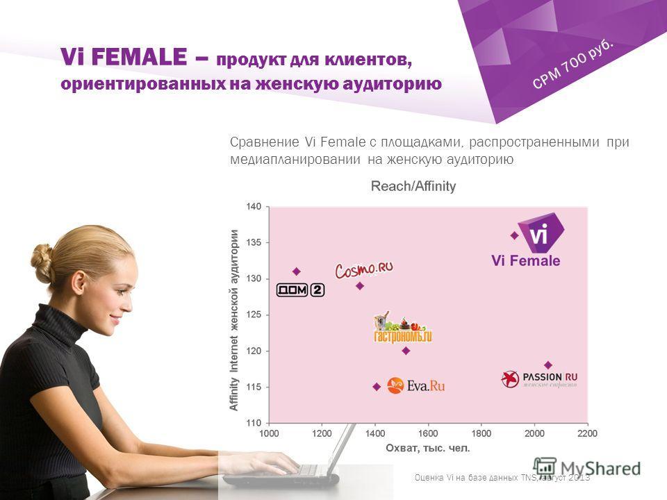 ` Сравнение Vi Female с площадками, распространенными при медиапланировании на женскую аудиторию Vi FEMALE – продукт для клиентов, ориентированных на женскую аудиторию CPM 700 руб. Оценка Vi на базе данных TNS, август 2013
