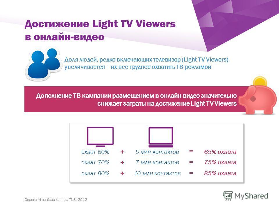 ` Дополнение ТВ кампании размещением в онлайн-видео значительно снижает затраты на достижение Light TV Viewers Достижение Light TV Viewers в онлайн-видео Доля людей, редко включающих телевизор (Light TV Viewers) увеличивается – их все труднее охватит