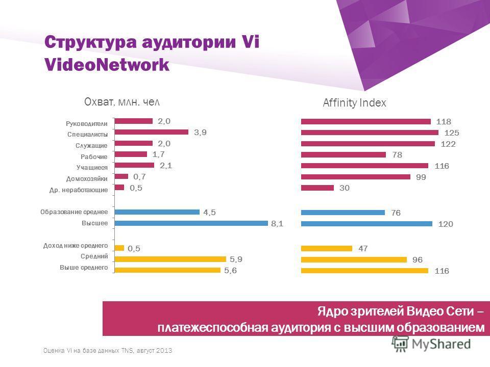 ` Структура аудитории Vi VideoNetwork Оценка Vi на базе данных TNS, август 2013 Affinity Index Охват, млн. чел Ядро зрителей Видео Сети – платежеспособная аудитория с высшим образованием