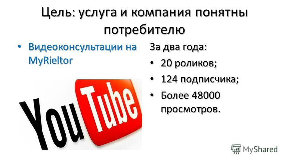 Цель: услуга и компания понятны потребителю Видеоконсультации на MyRieltor Видеоконсультации на MyRieltor За два года: 20 роликов; 20 роликов; 124 подписчика; 124 подписчика; Более 48000 просмотров. Более 48000 просмотров.