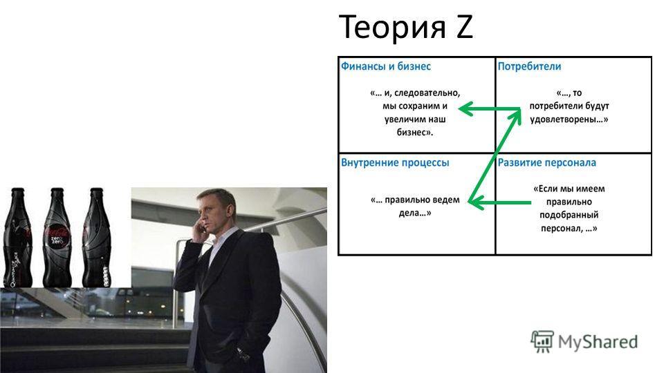 Теория Z